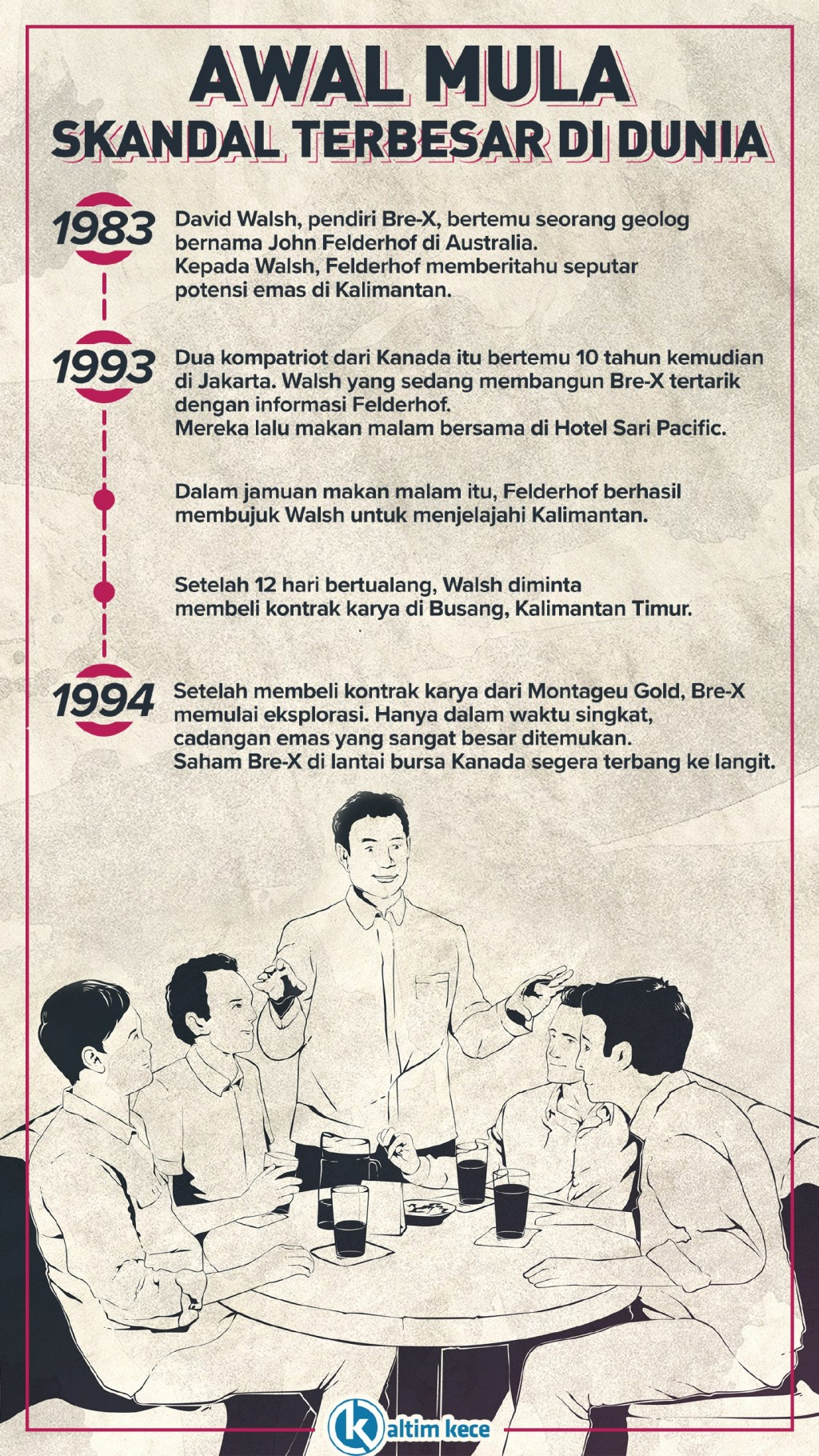 Infografik: Awal Mula Skandal Emas Busang
