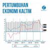Data Perekonomian Kaltim